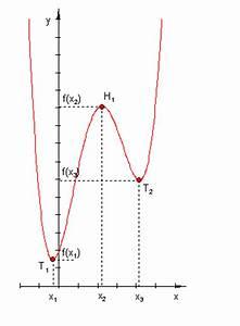 Definitionsbereich Berechnen : extrempunkte berechnen mathe brinkmann ~ Themetempest.com Abrechnung