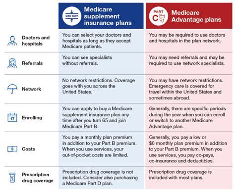 medicare supplement  medicare advantage