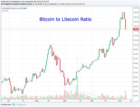 Charts.cointrader.pro allows you to make tradingview charts of all possible cryptocurrencies for free. Why Litecoin is Massively Undervalued vs Bitcoin | Gold Stock Bull