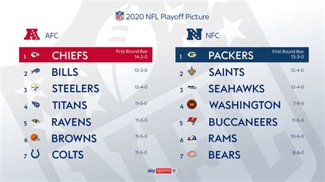 Who has made the NFL playoffs? Breaking down the final 14 ...