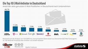 Welche Fenster Sind Die Besten : gmx zfi googlemail welcher e mail anbieter ist ~ Michelbontemps.com Haus und Dekorationen