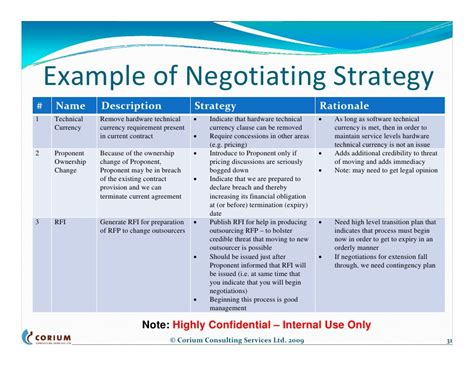 contract negotiation template negotiation plan template excel calendar monthly printable