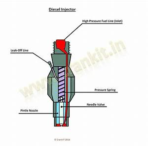 Petrol And Diesel Injector Working Explained