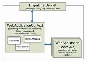 17  Web Mvc Framework