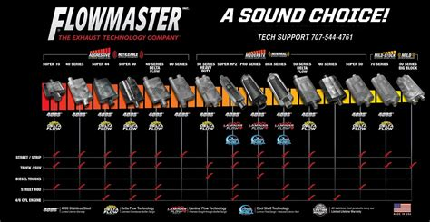 flowmasters force ii cat  exhaust system