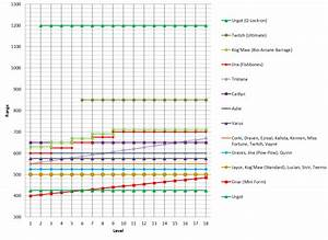 Adc Range Chart As Of Patch 6 9   Summonerschool