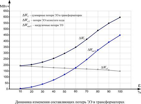 2 Основные направления к снижению коммерческих потерь электрической энергии. Современные способы борьбы с хищениями электроэнергии
