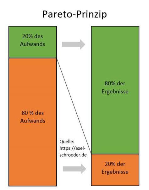 Selbstmanagement - Unternehmensberatung Axel Schröder