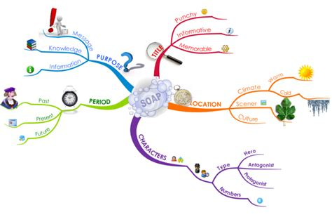 Make your own TV Soap Opera mind map