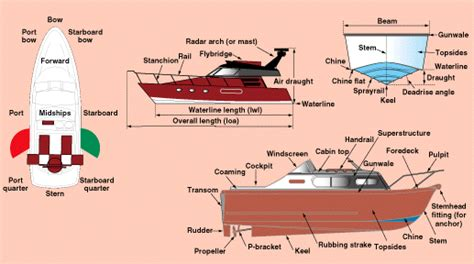 Boat Terms Left And Right by Weybridge Mariners Club Articles Nautical Terms