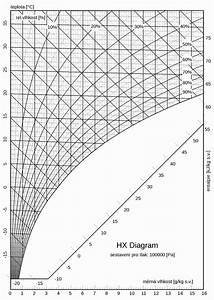 Hx Diagramm Excel Und H X Diagram Best Secret Wiring