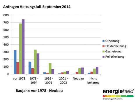 Experten Rat Eine Neue Heizung Rechnet Sich Fast Immer by Wir Und Die Energiewende