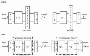 Design Of Fbmc For Wireless Communication Systems