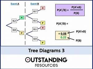 Tree Diagrams 3