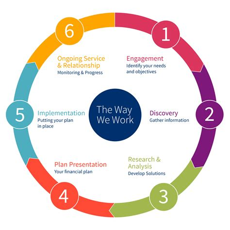 Six Steps Of Business Planning Process