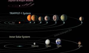 Could Trappist-1's seven earth-like planets have gas giant ...