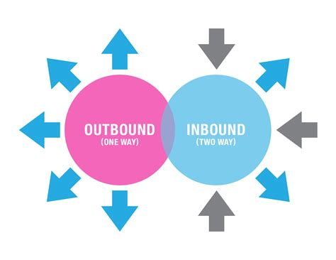 Inbound Vs Outbound Marketing What's The Difference And. Mobile Credit Card Acceptance. Southern Electrical Services. Lady Hamilton Stockholm Refinance A Home Loan. Register Company In California. Nyu Steinhardt Occupational Therapy. Evergreen Investment Management. Online Classes For Accounting Certificate. Small Business Credit Line Free Linux Hosting