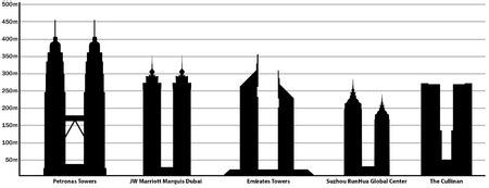 list  tallest twin buildings  structures wikipedia