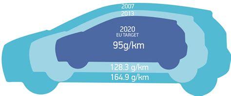 Uk Passes Eu New Car Co2 Emissions Landmark