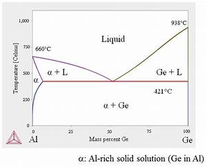5  Eutectic Phase Diagram For Aluminum And Germanium
