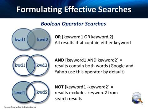 Effective Web Search Techniques