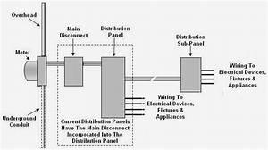 Basic Electrical Distribution Diagram