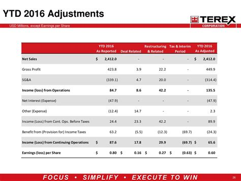 Terex Corporation 2017 Q2 - Results - Earnings Call Slides ...