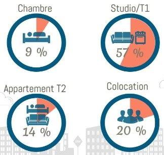 logement étudiant colocation studio la logement étudiant la majorité des recherches concerne