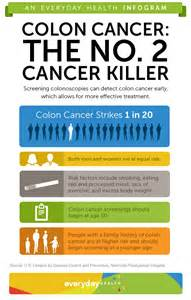 Colon Cancer - Screening Guidelines - Matthew Eidem, MD Colorectal Cancer