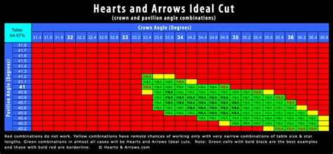 ideal depth and table for round dna of h a diamonds