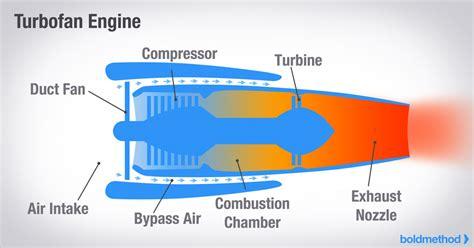 turbojet engine diagram camizuorg