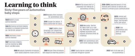 Driverless Car  The Future We Deserve!!  Car News Sbt