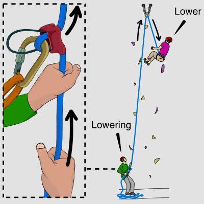 Climbing Calls Basic Rock Skills Vdiff