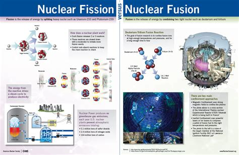 fission versus fusion worksheet answers the best and