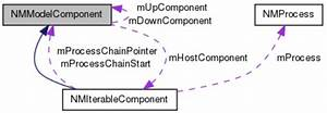 Model Component Collaboration Diagram  Generated By