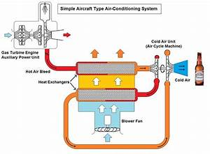 Simple Aircraft Type Air Conditioning System