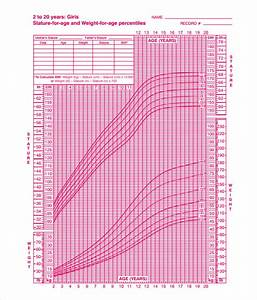 Cdc Growth Chart Girls 7 Sample Girls Growth Chart Templates Sample Templates