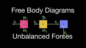 Newton U0026 39 S 2nd Law  17 Of 21  Drawing Free Body Diagrams