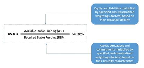 net stable funding ratio nsfr notice  proposed