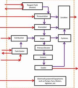 Flow Diagram Of Dap Production