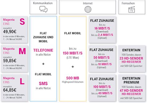 magenta mobil start  xtra karte telekom  euro guthaben