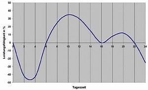 Biorhythmus Tagesverlauf Berechnen : tipp biorhythmus ~ Themetempest.com Abrechnung