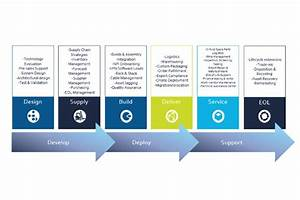 Manage Your Product Lifecycle To Maximise Your Technology