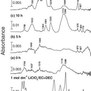 spectroscopic characterization  surface films formed  edge plane graphite  ethylene