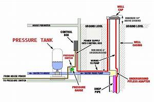 Water Pump Pressure Tank Diagram