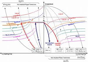 Continuous Heating And Cooling Transformation Diagram Of