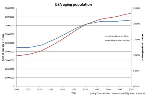 census bureau usa projection of the ageing population jean