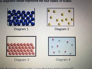 Which Diagram Represents A Gas That Has Been Ionized