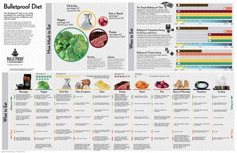 bulletproof diet infographic foods ketosis ketogenic