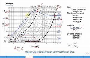 Explain Joule Thomson Effect With Nitrogen Ts Diagram